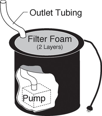 BM200 Tub Style Filter