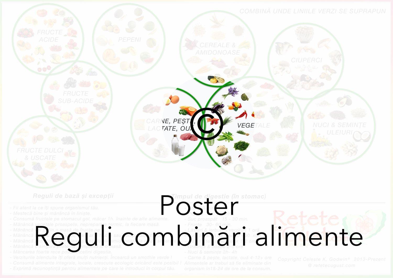 Poster A4 Reguli Combinări Alimente