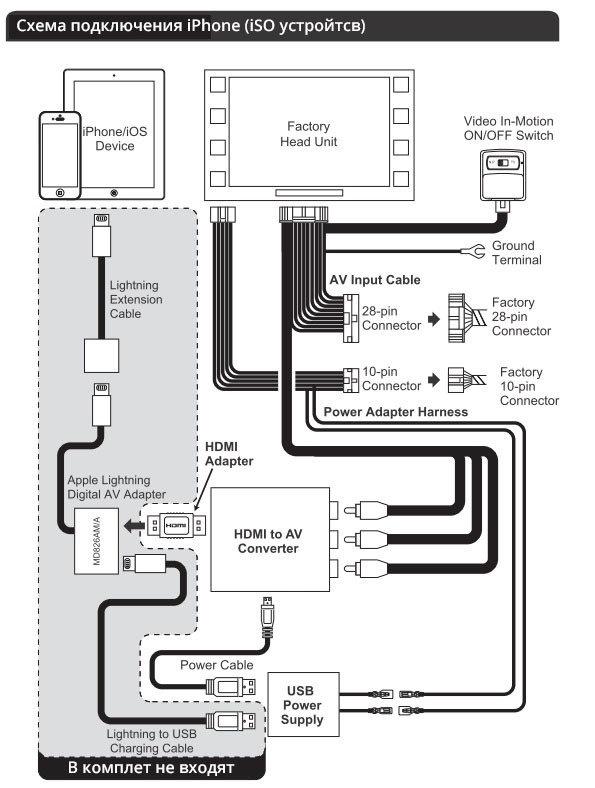 Схема подключения iPhone (iOS устройства)