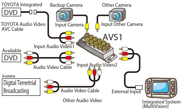 Видеоселектор MDA-AVS1