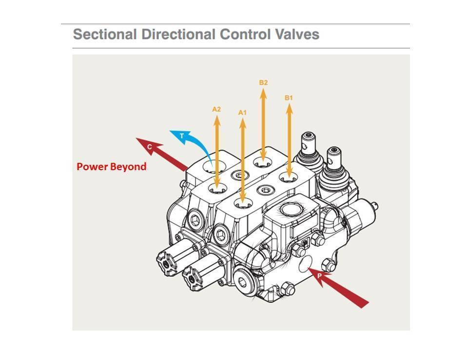SECTIONAL HYDRAULIC 140 LPM VALVE  1 TO 12 SECTIONS QUALITY  GARBAGE  COMPACTORS