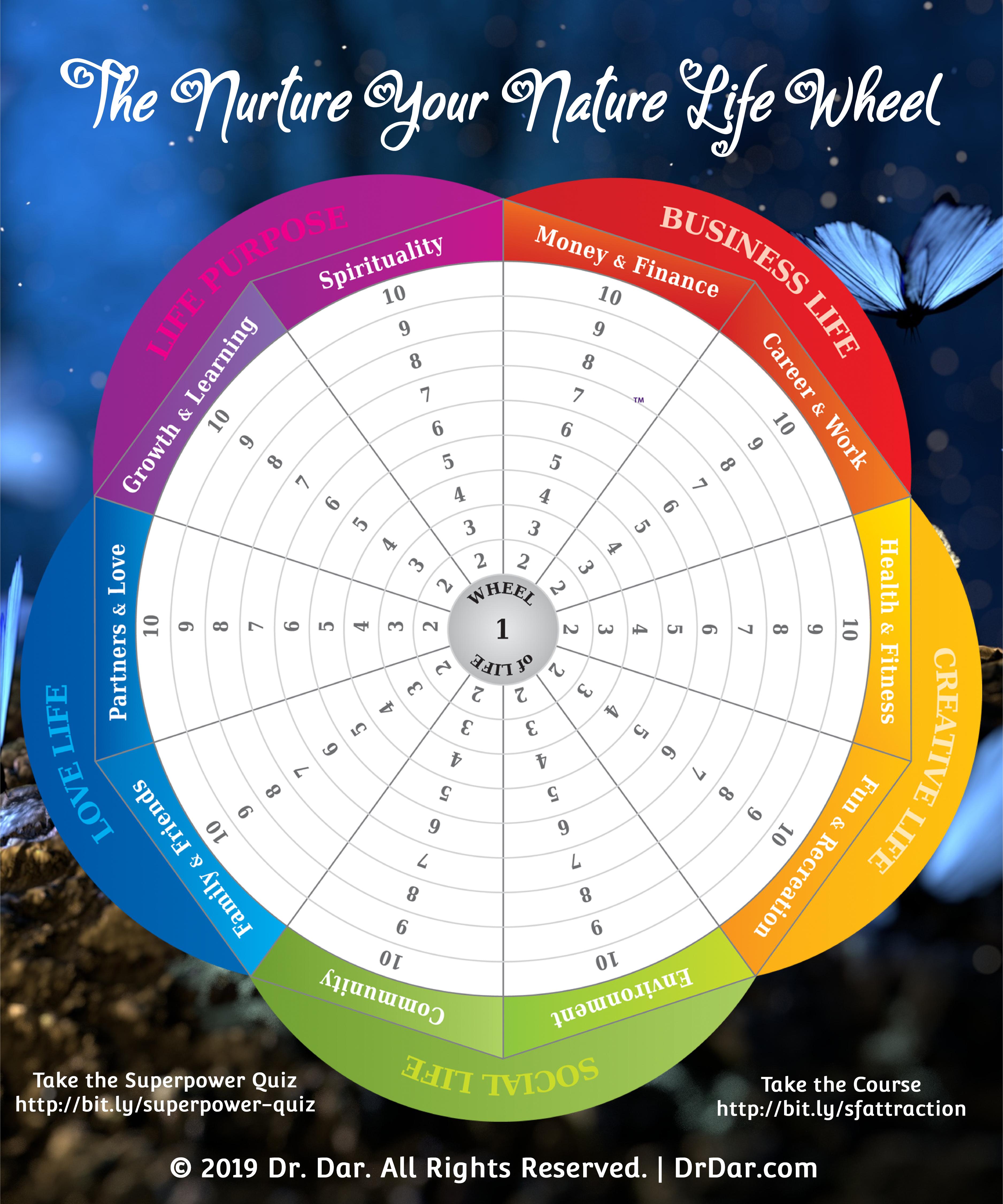 The Nurture Your Nature Life Wheel 00007