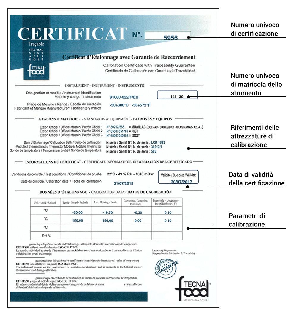 Certificato di taratura Manometro