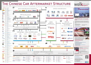 The Chinese Car Aftermarket Structure 2020