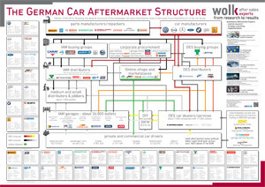 The German Car Aftermarket Structure