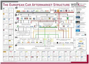 The European Car Aftermarket Structure