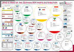 "The ""Who is Who"" of the German IAM parts distribution 2018"