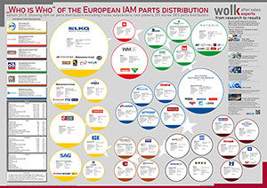 "The ""Who is Who"" of the European independent parts distribution 2018"