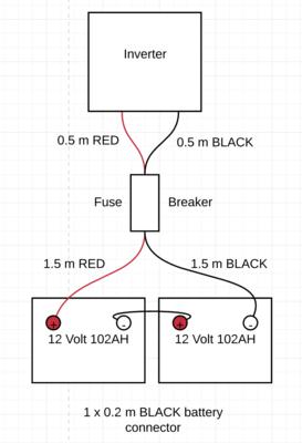 24 Volt (2 x 12 Volt) battery cable kit (ex. VAT)
