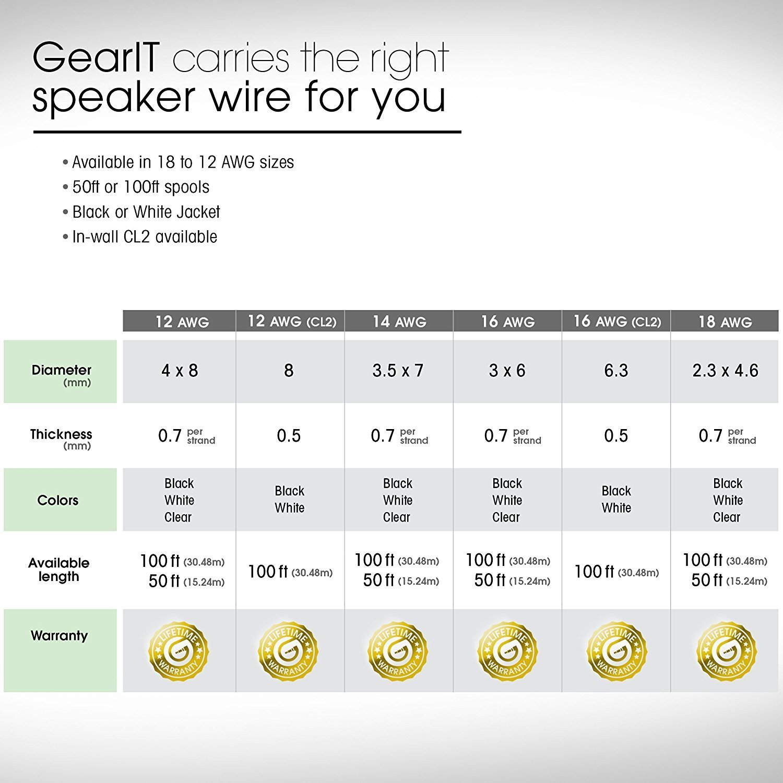 GearIT Pro Series 12 AWG Gauge Speaker Wire Cable 50 FEET ...