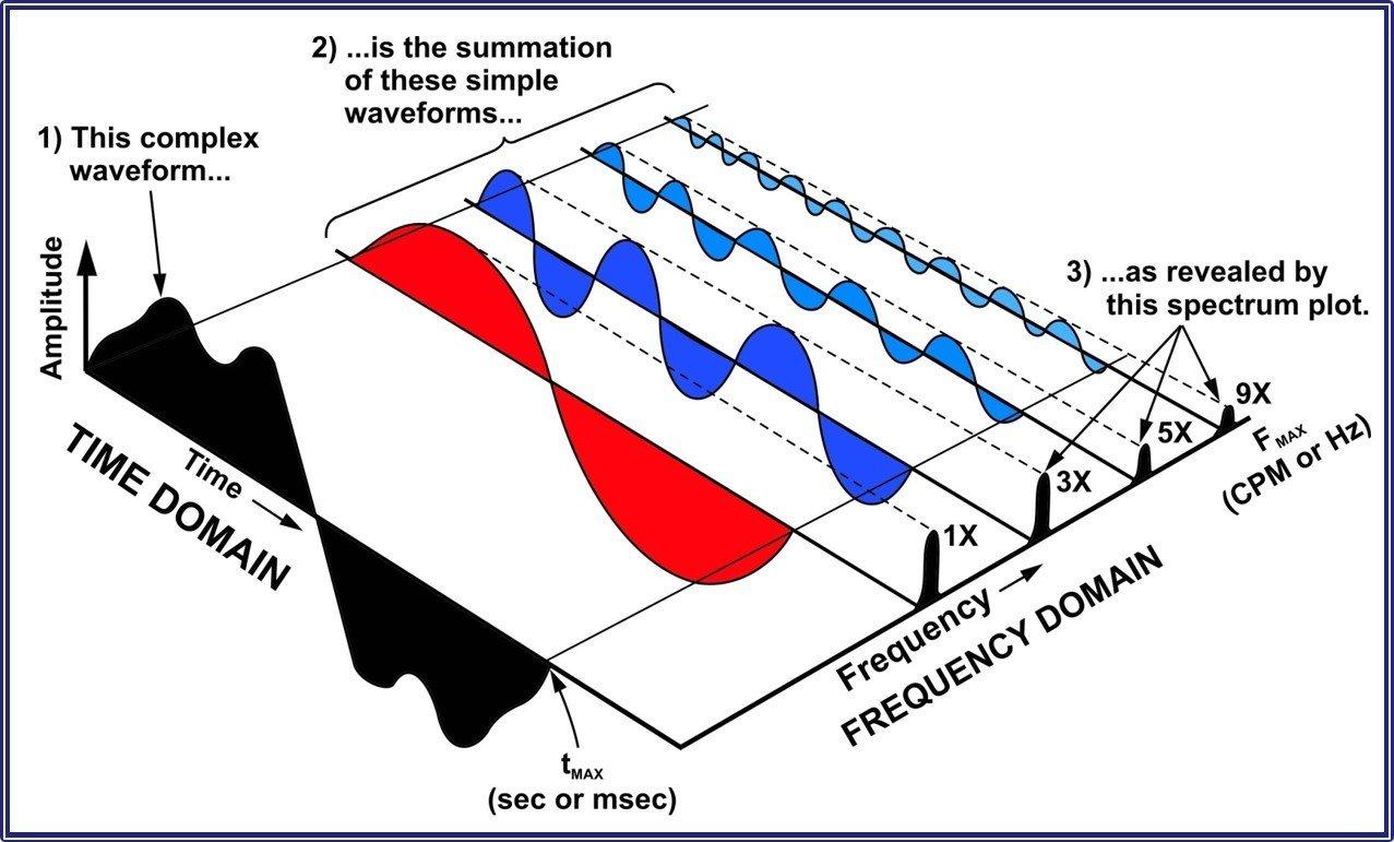 A La Carte ISO Category III (Analysis II)
